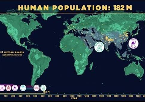 Das globale Bevölkerungswachstum im Verlauf der Zeit