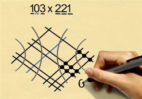 Multiplikation vereinfacht